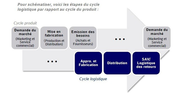 Cycle logistique, cycle produit
